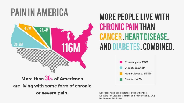 pain, common, health